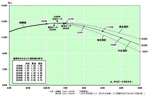 人口推移予測表(国交省).jpg