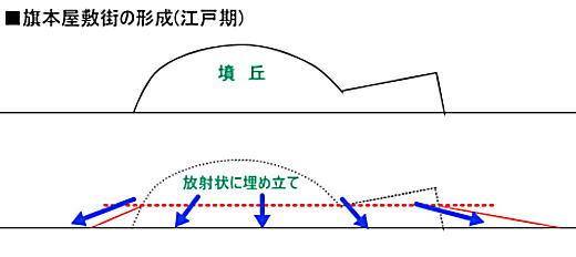 古墳の土木工事.jpg
