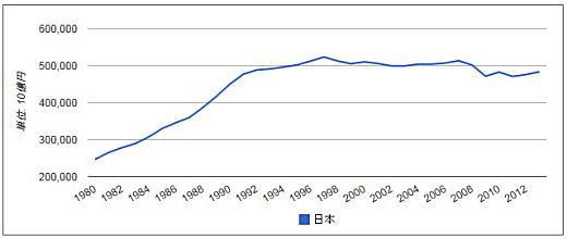 実際のGDP推移グラフ(世界経済のネタ帳).jpg