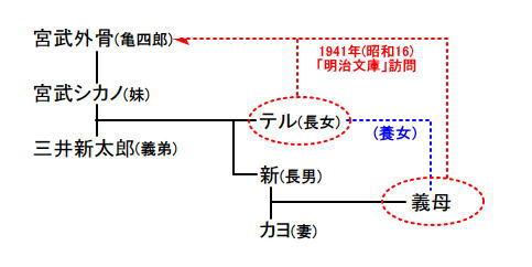 宮武家三井家系図.jpg