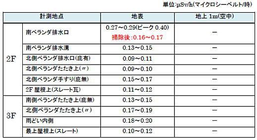 自宅内放射線量20110812.jpg