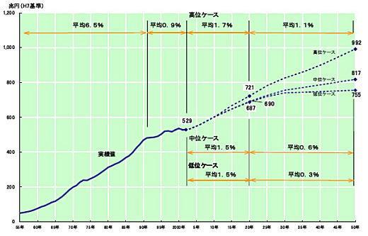 GDP推移予測(国交省).jpg