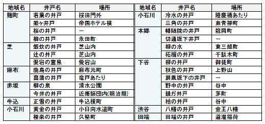 江戸山手名水井戸一覧.jpg